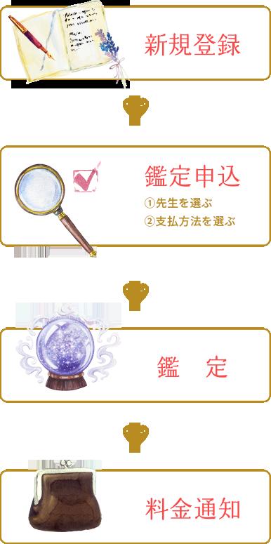 新規登録 > 鑑定申込 > 鑑 定 > 料金通知